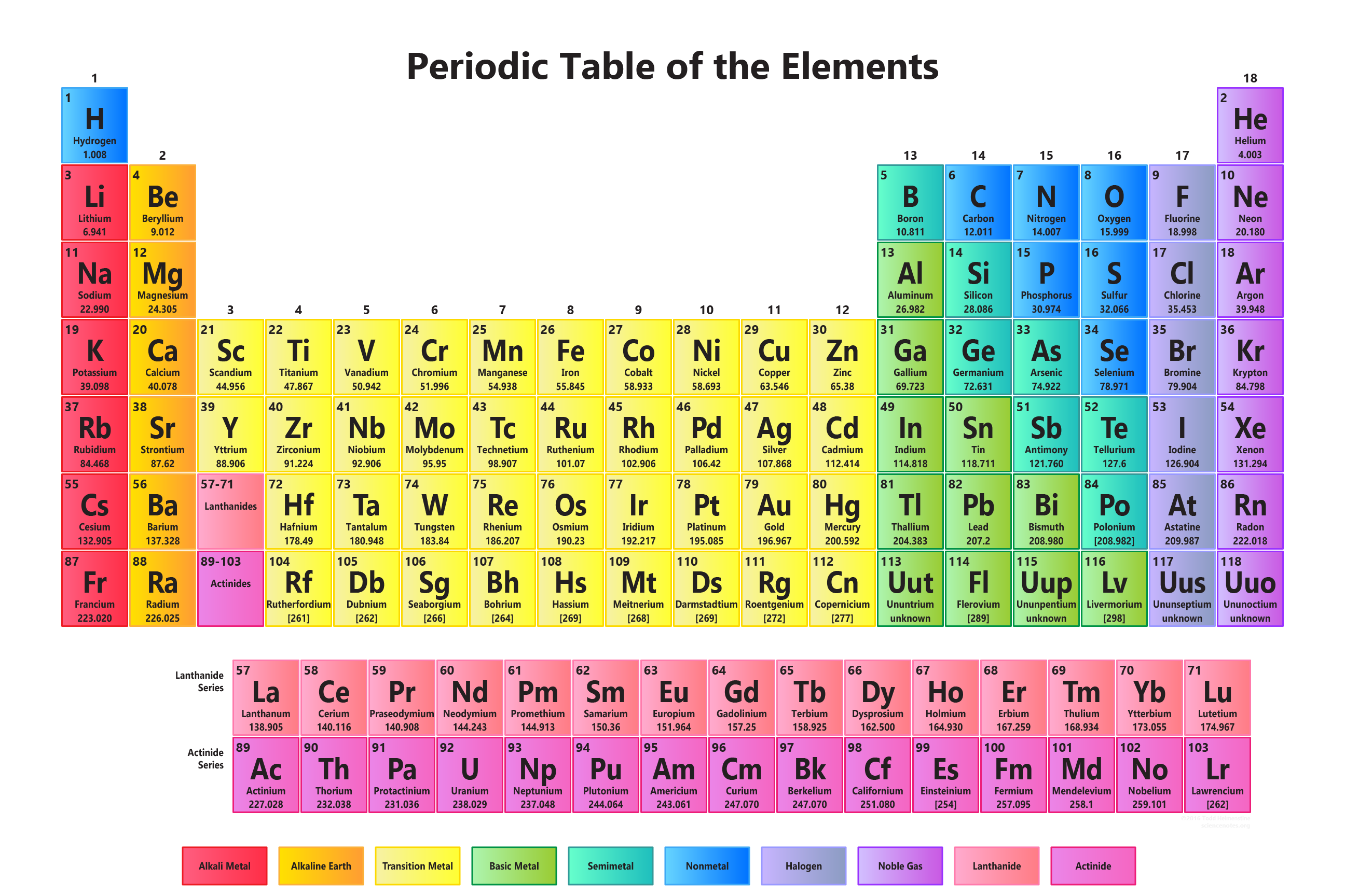New periodic table of elements example periodic elements periodic table example of notes periodictablewallchart science projects and gamestrikefo Image collections