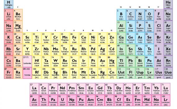 Couleur Tableau Periodique des Elements