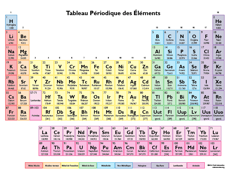 Color periodic table in french coleur tableau periodique for Tableau periodique