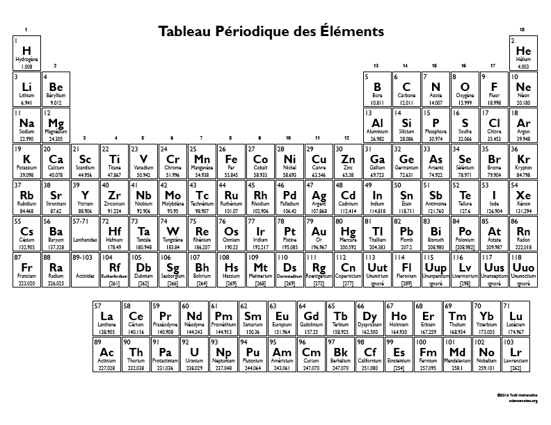 Periodic table in french tableau periodique des elements for X tableau periodique