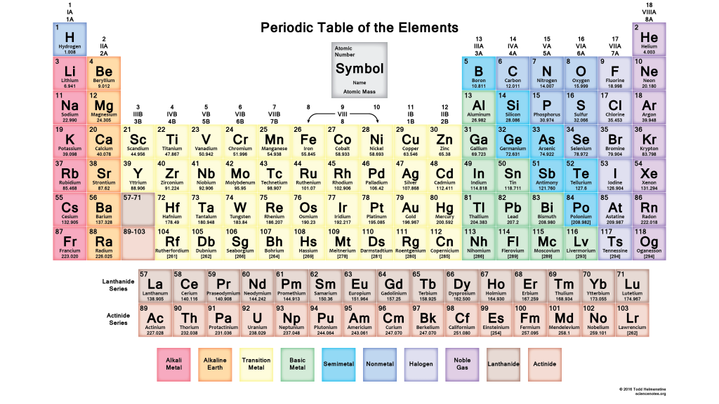 Muted Periodic Table - 2016 Edition