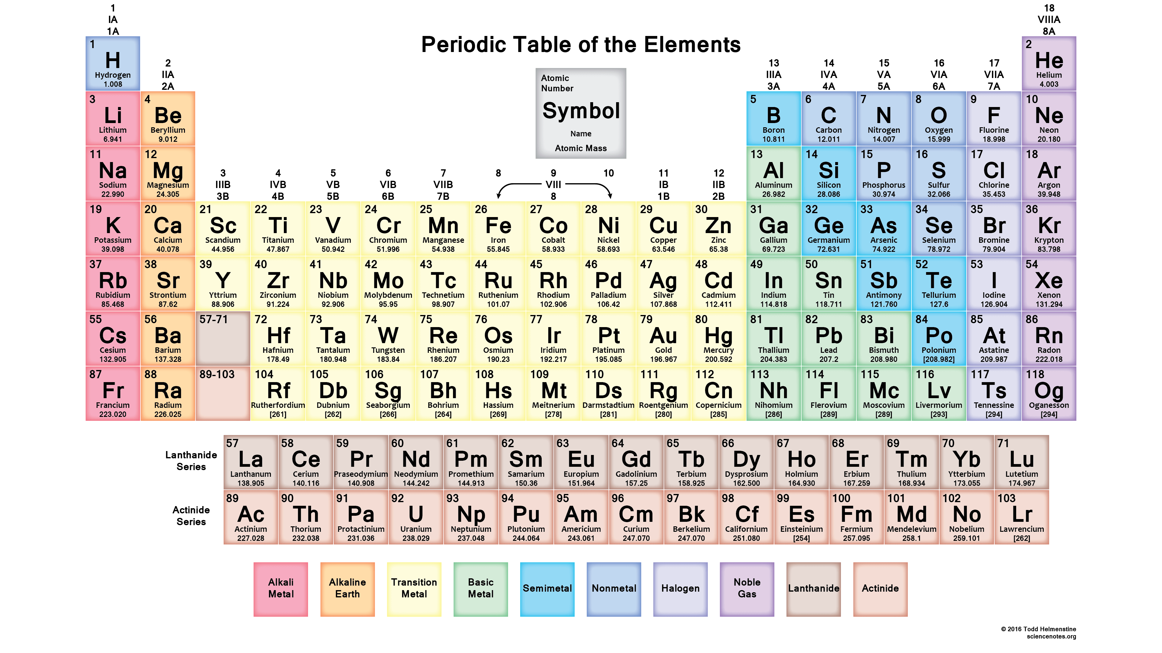 Periodic table with 118 elements 2016 periodic table with 118 element names and symbols gamestrikefo Image collections