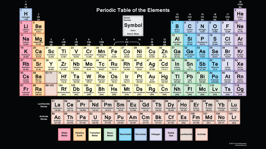 Muted periodic table 2016 edition science notes and for 118 periodic table