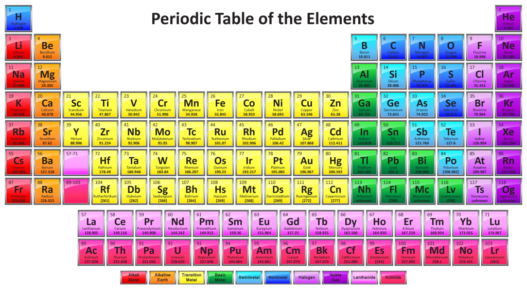 Colorful Periodic Table with 118 Elements