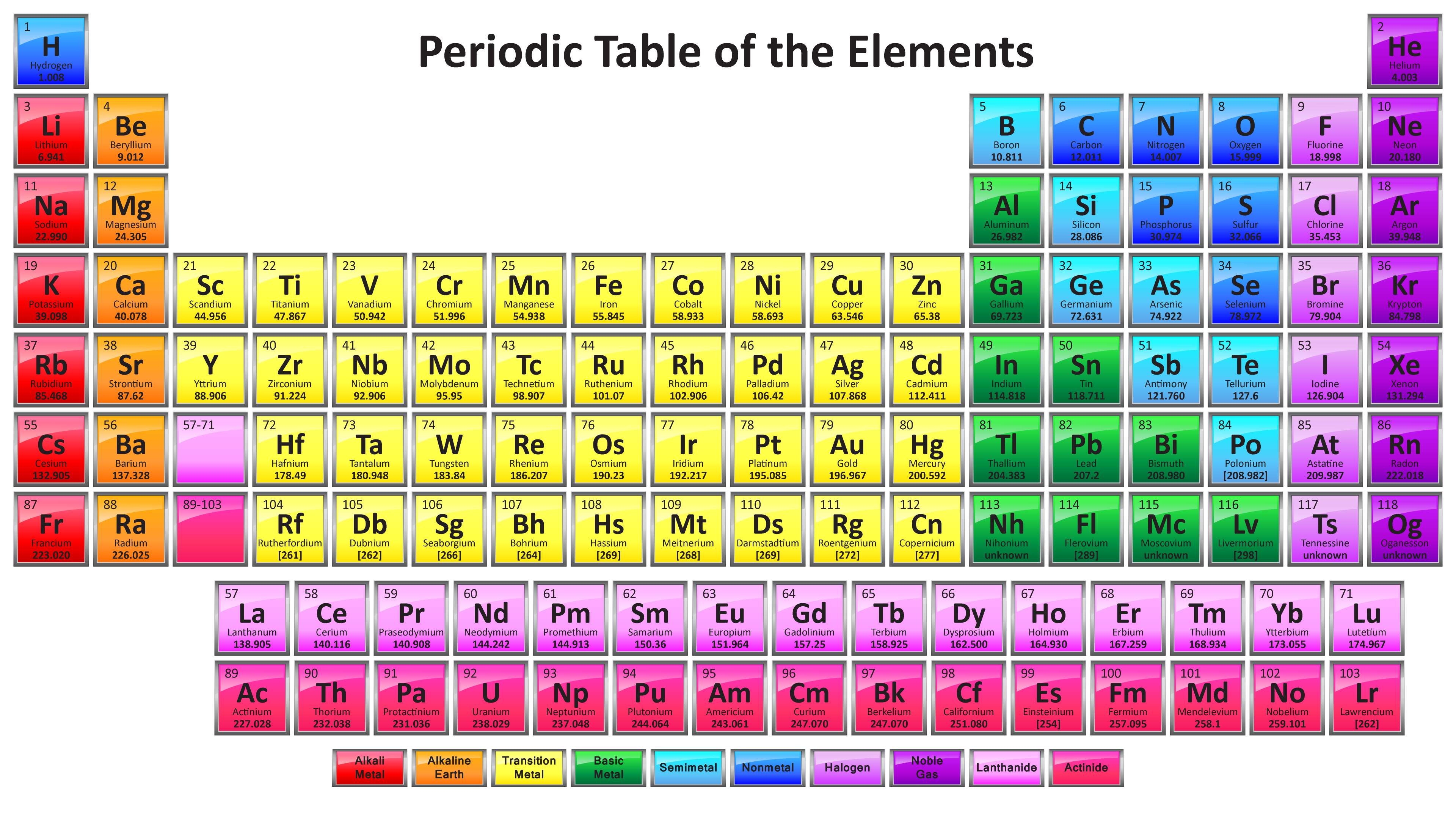 Colorful periodic table with 118 element names colorful periodic table with 118 elements gamestrikefo Images
