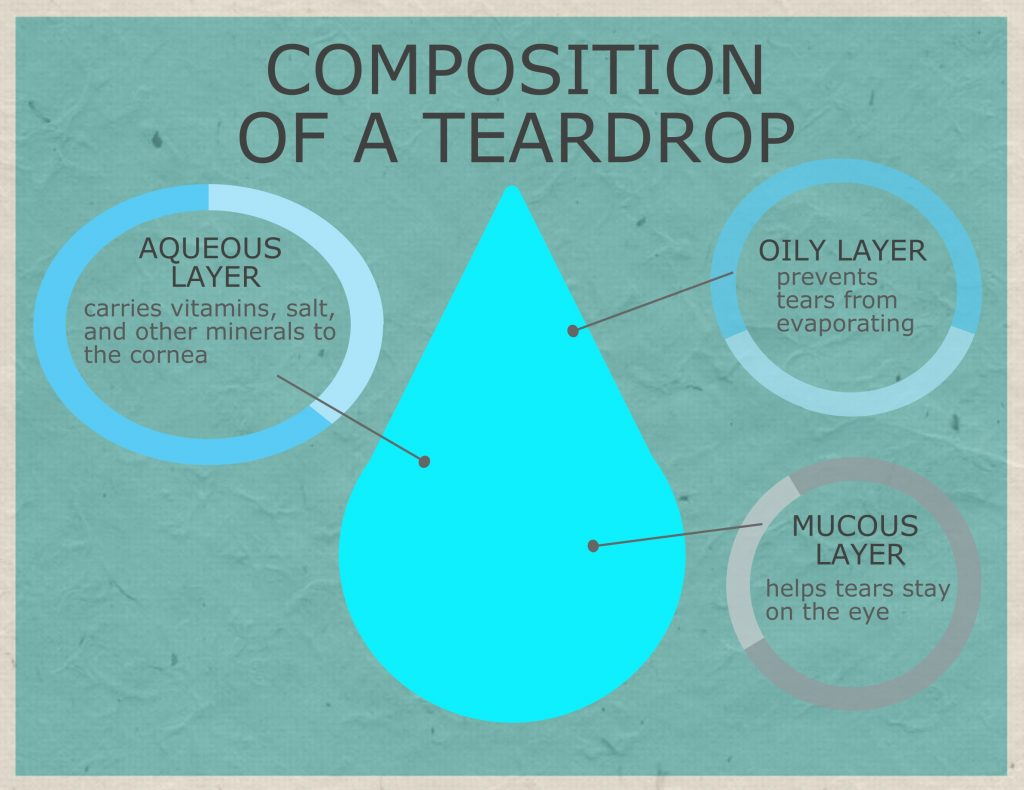chemical composition of a teardrop