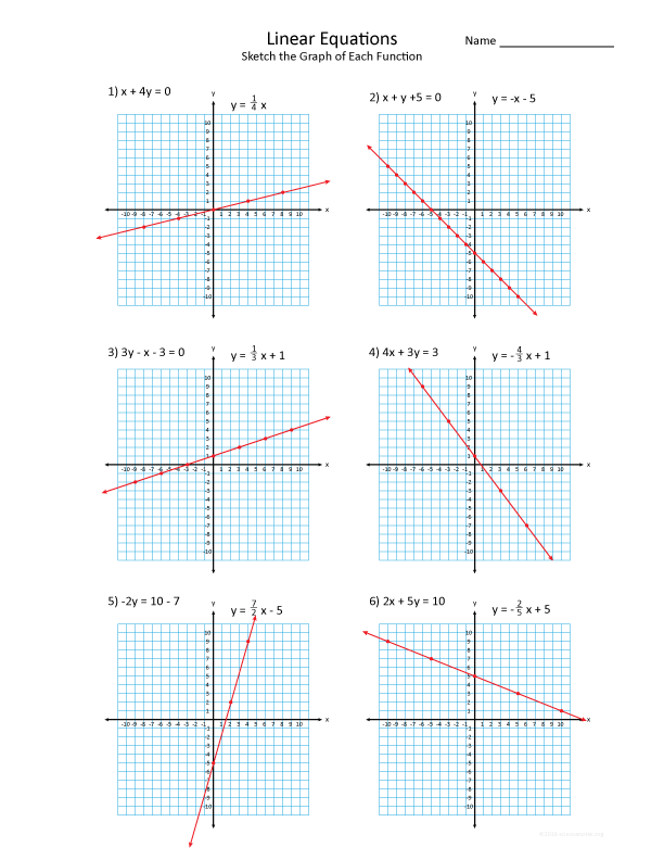 Graphing Linear Functions Practice Worksheet