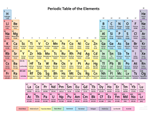 2017 Muted Colors Periodic Table