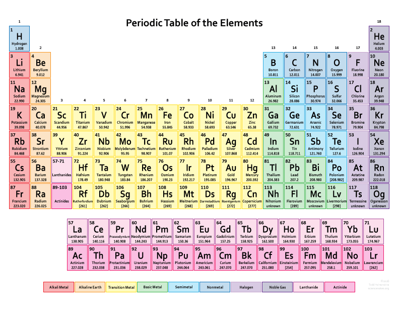 Printable Color Periodic Table - 2016 Edition