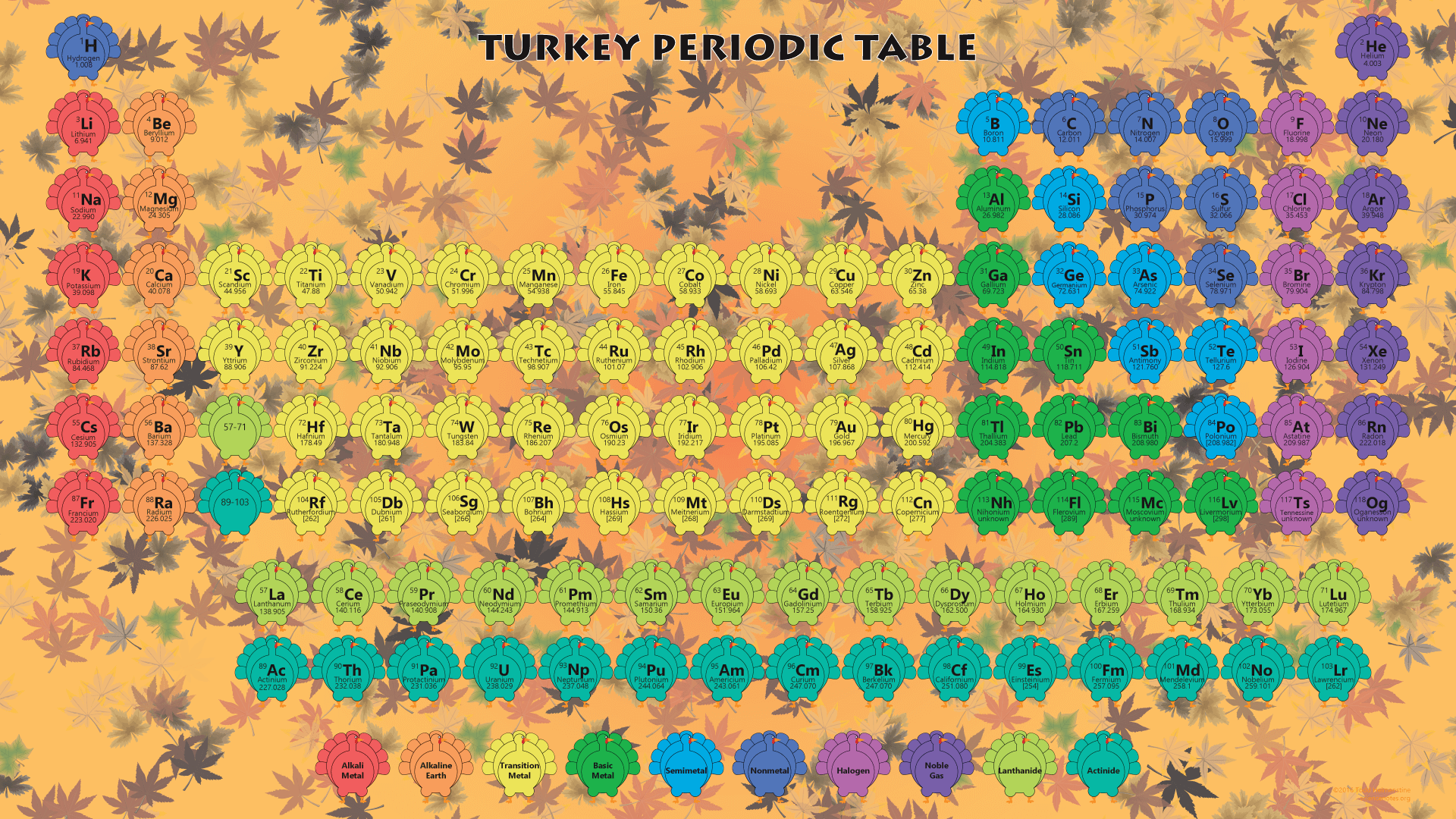 2016 Thanksgiving Periodic Table