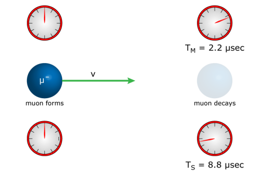 Time Dilation - Relativity Example Problem