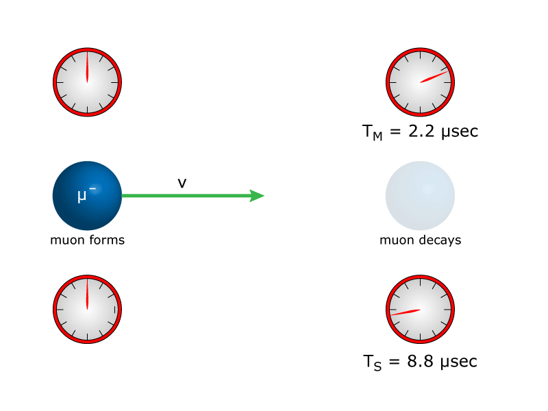 Time Dilation - Relativity Example Problem