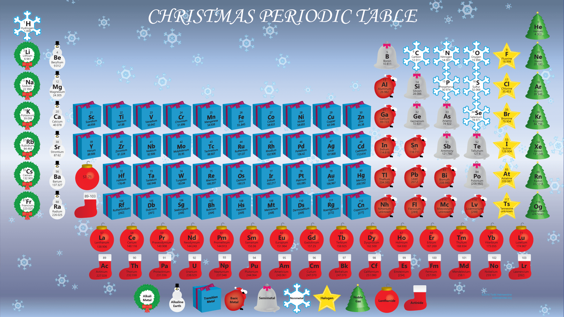 2016 Christmas Periodic Table Wallpaper