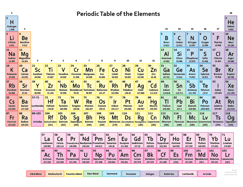 Printable Color Periodic Table - 2017