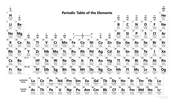 Periodic Table 2017 - Black and White