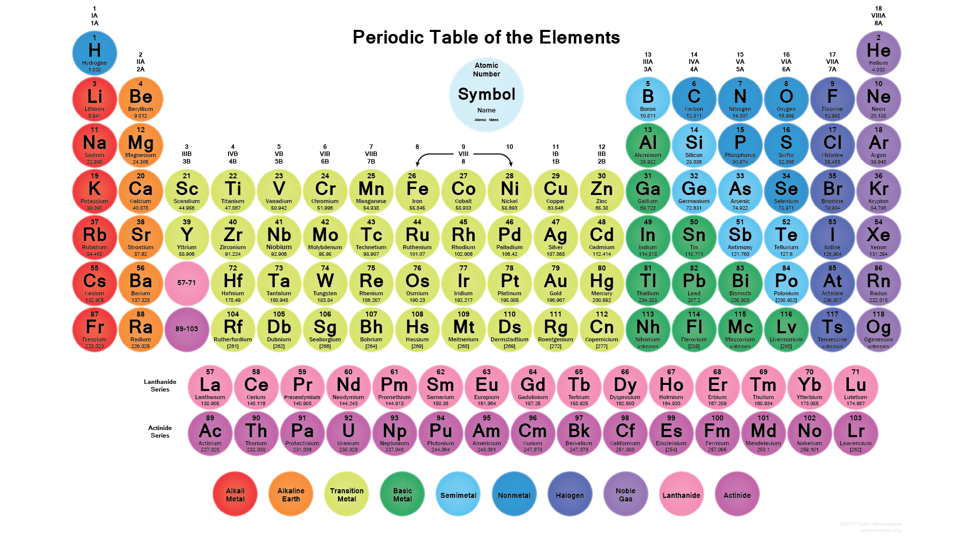Periodic table wallpapers science notes and projects circle periodic table with 118 elements urtaz