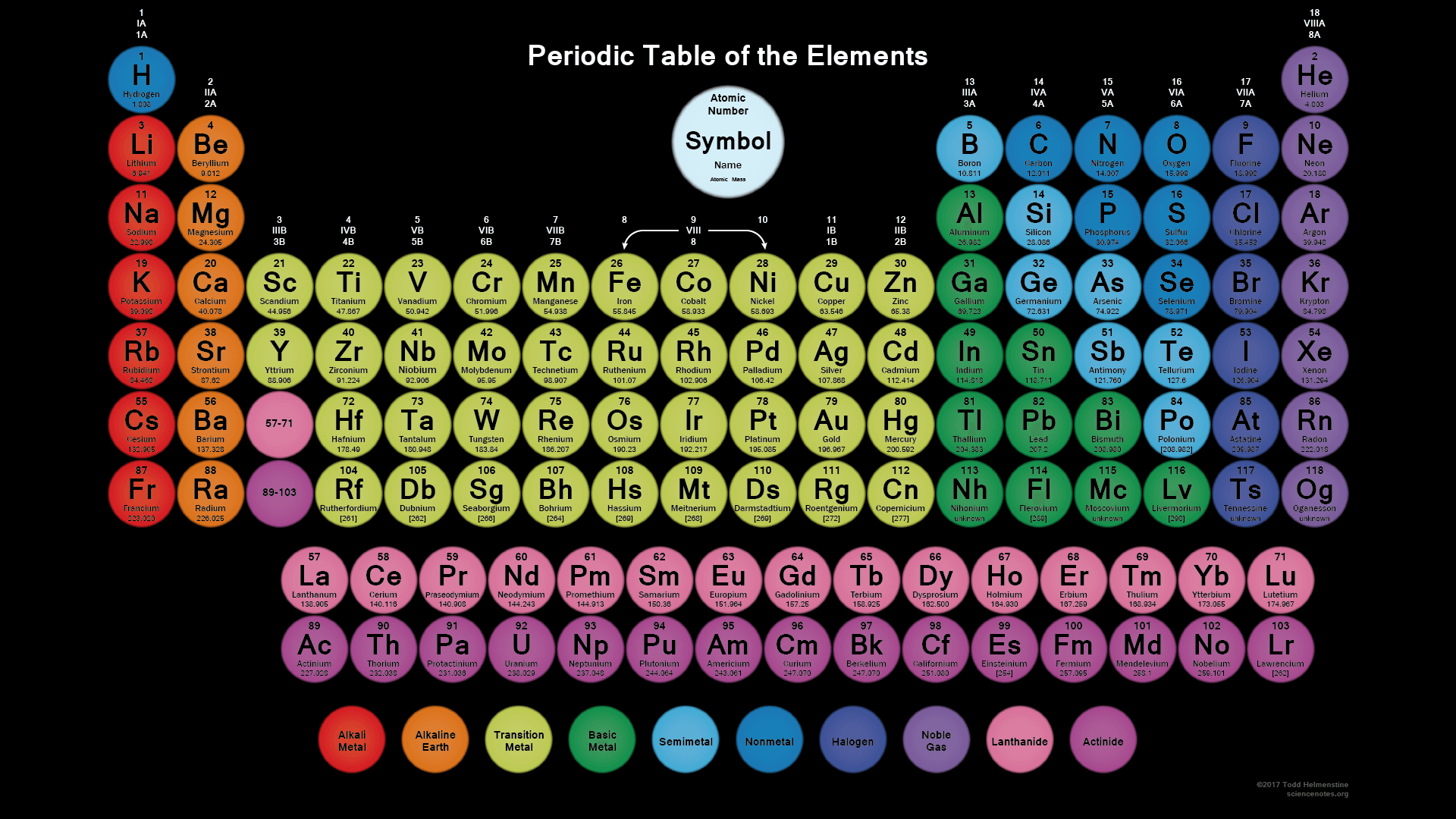 Circle Periodic Table With 118 Elements and Black Background