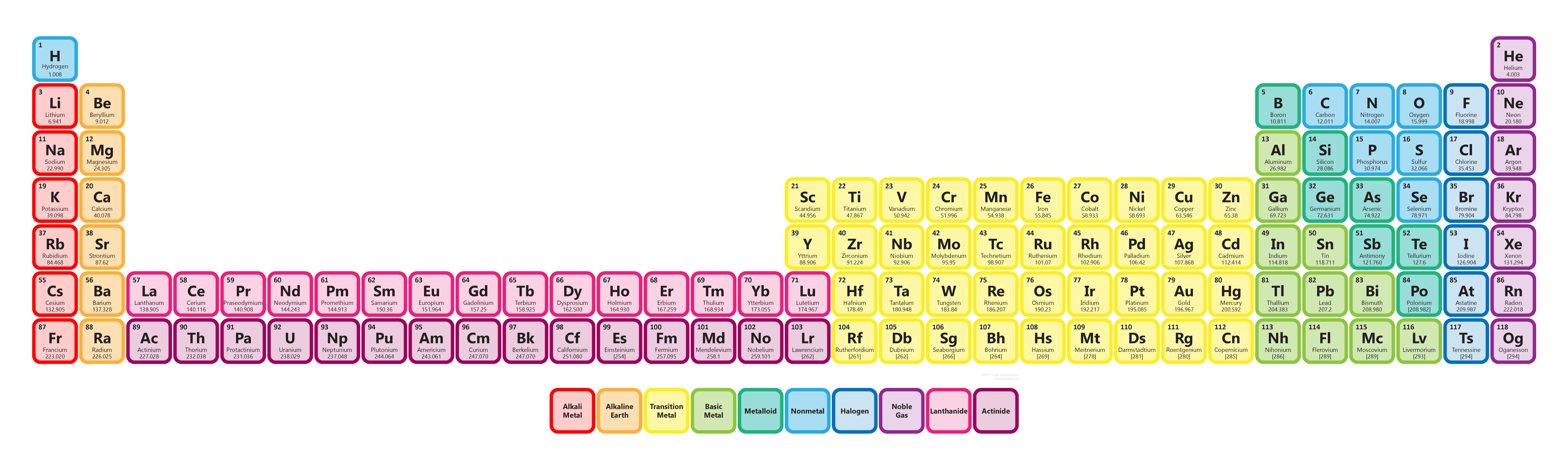 Extended periodic table gamestrikefo Image collections