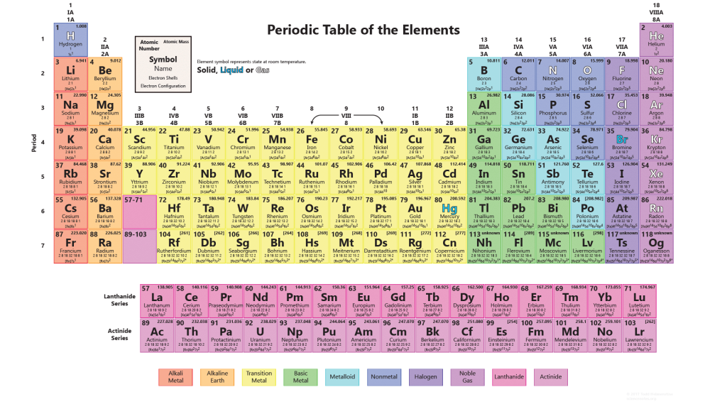 Periodic Table Of The Elements on Printable Periodic Table