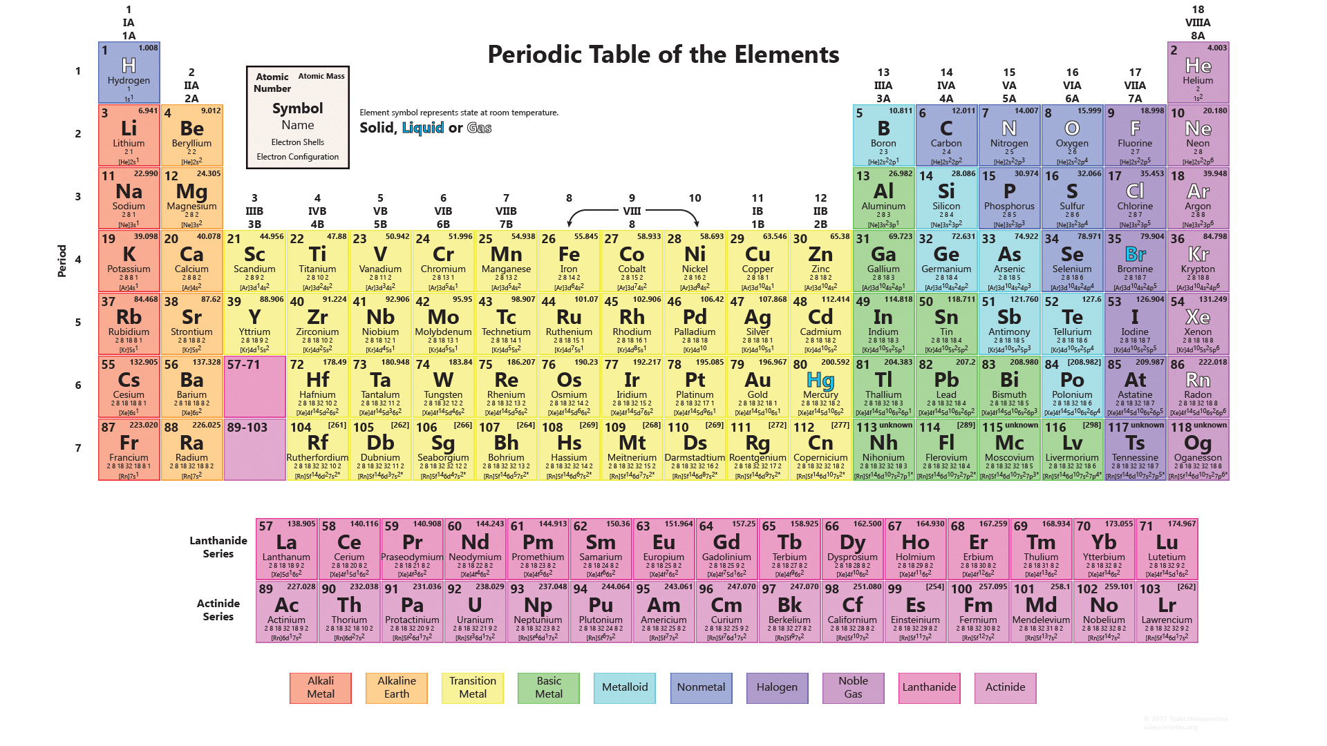 Periodic table of elements 2017 pdf for Ptable interactive