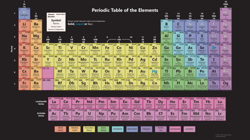 37 FREE PERIODIC TABLE MODERN PDF HD PDF PRINTABLE DOCX ...