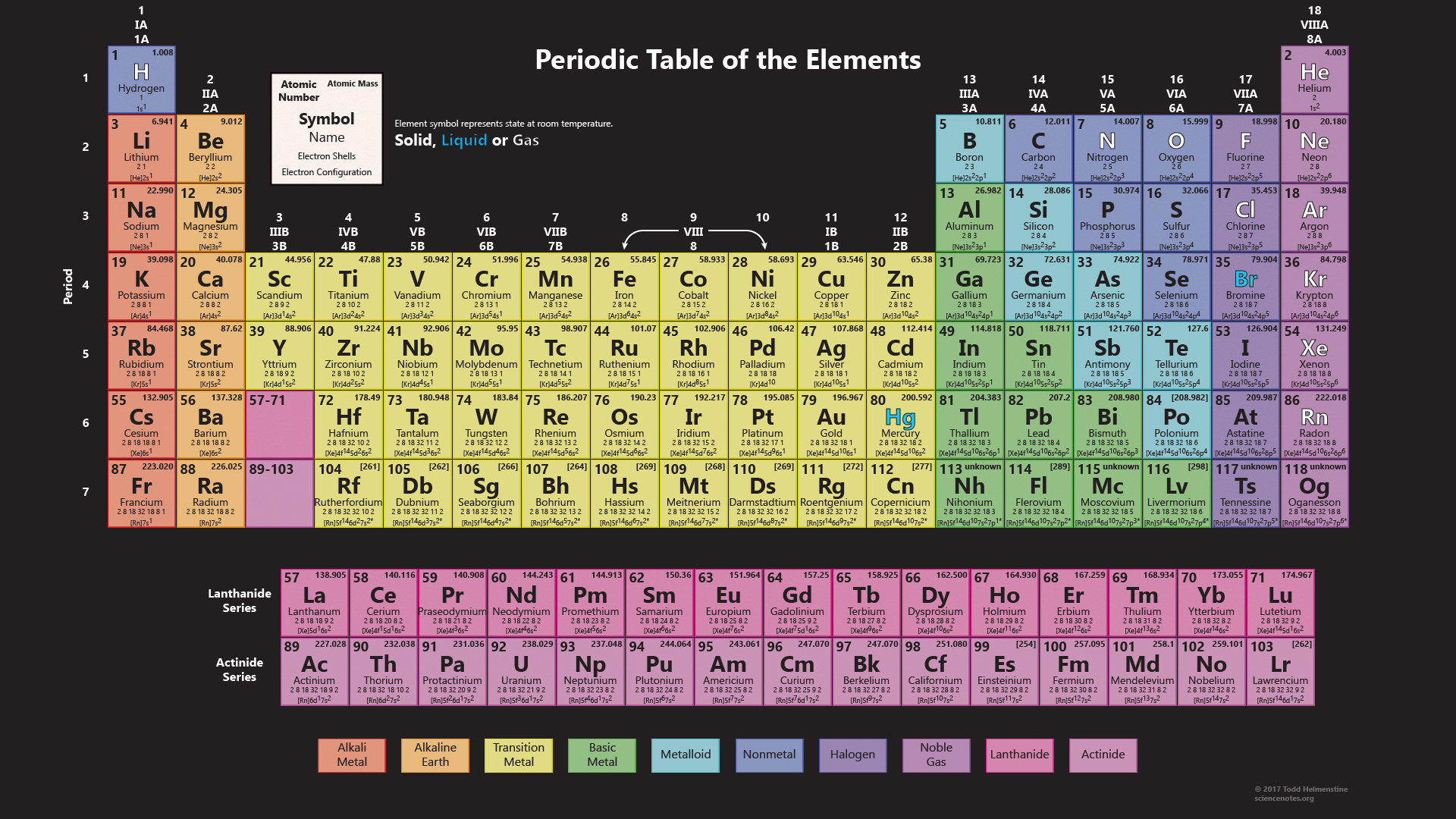 Periodic table wallpaper with all 118 elements for 110 element in periodic table