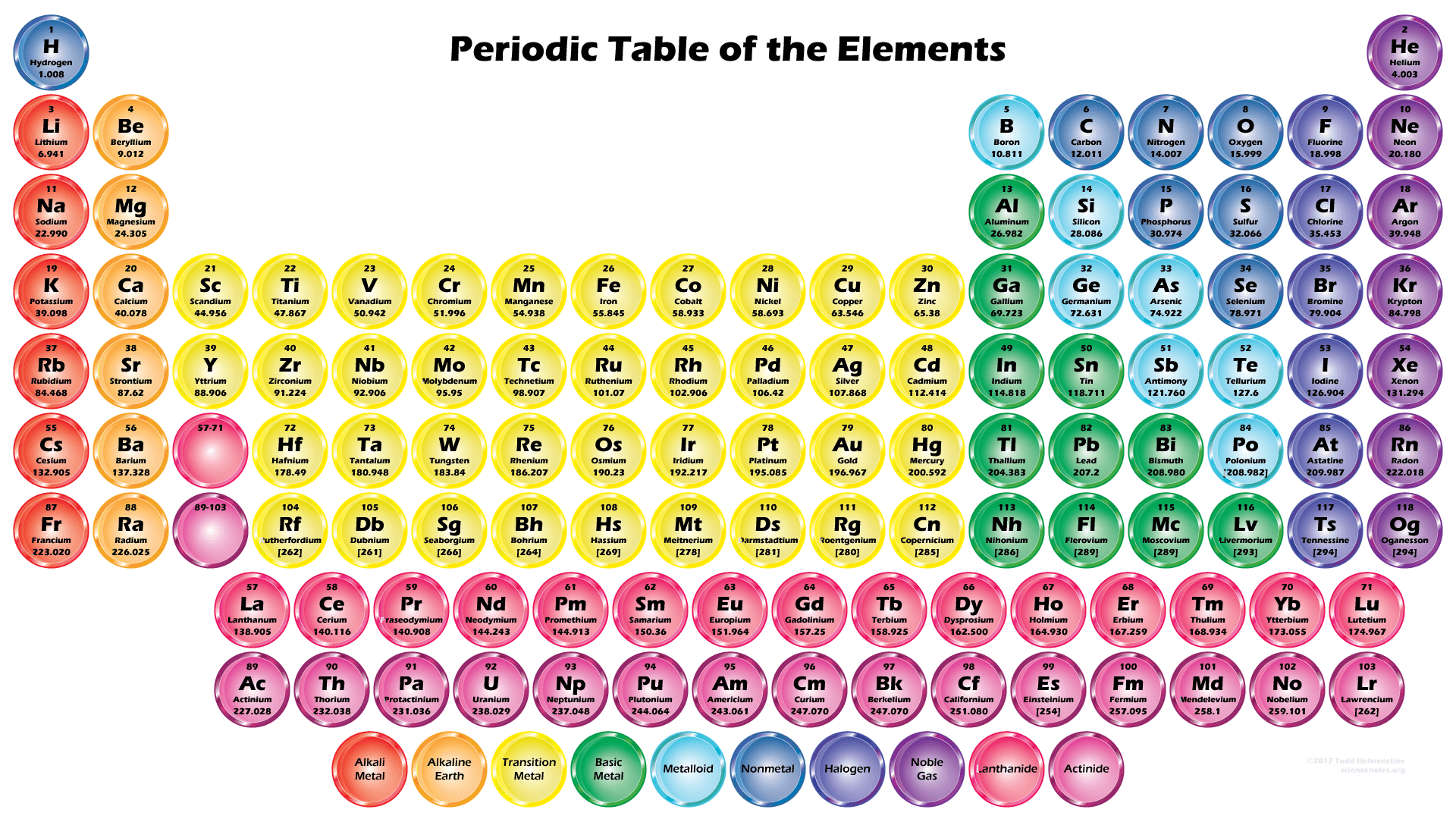 High-quality Button Periodic Table Wallpaper - 2017