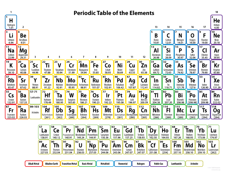 table chart for kids. Color Periodic Table For Kids Chart