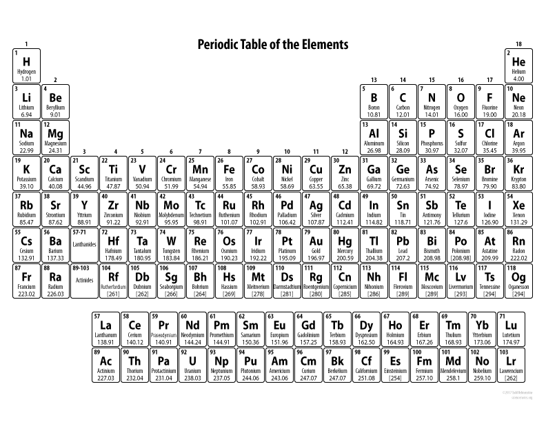 Printable Periodic Table For Kids - 2017 Edition