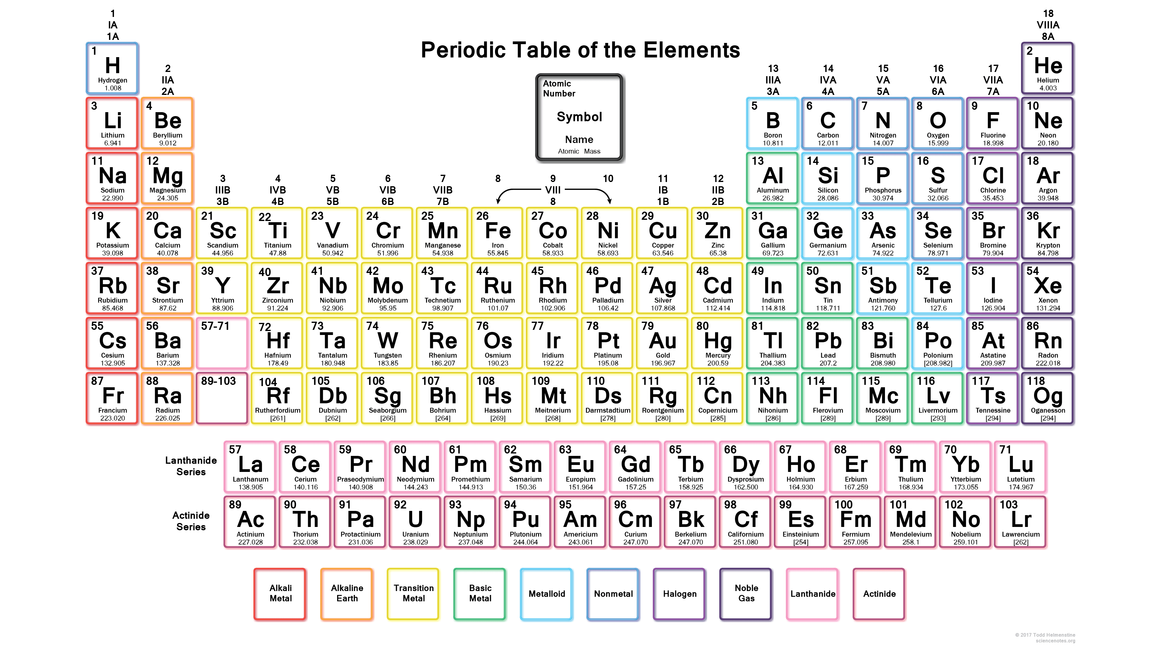 Neon Periodic Table - 2017 Edition (118 Elements)