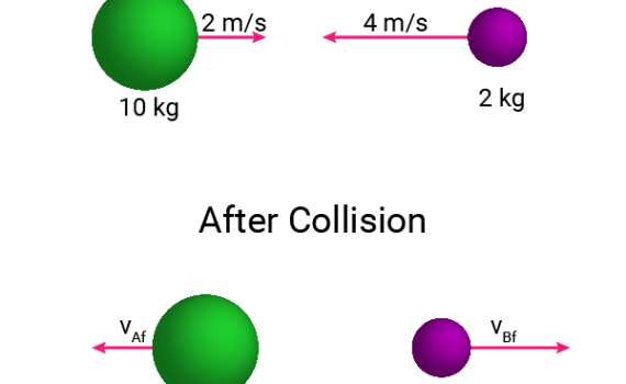 Elastic Collision Example Problem Illustration