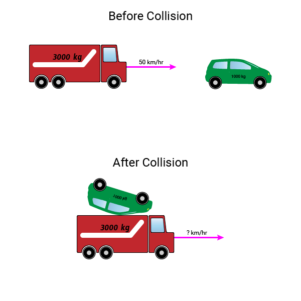 Inelastic Collision Example Problem Illustration