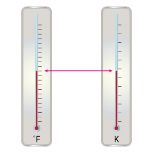 At what temperature does both Fahrenheit and Kelvin thermometers read the same value?