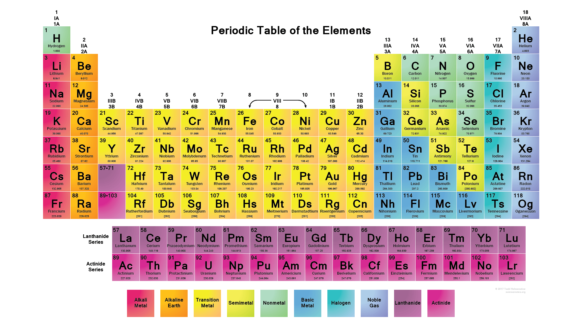Periodic Table - 2017 Edition