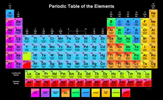 Vibrant Periodic Table Wallpaper with 118 Elements and Black Background