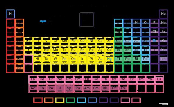 Density Periodic Table - 2017