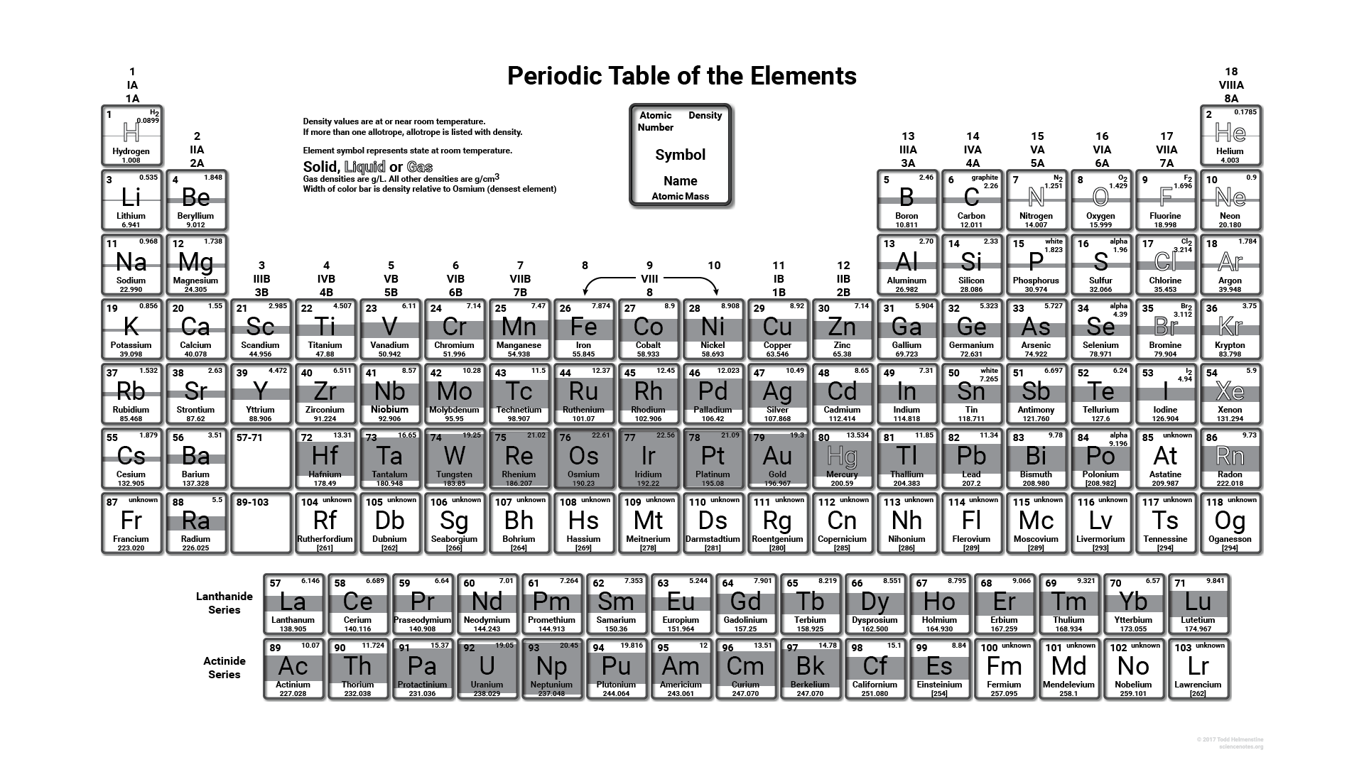 Density periodic table wallpaper periodic table wallpapers 2017 density periodic table black and white gamestrikefo Images