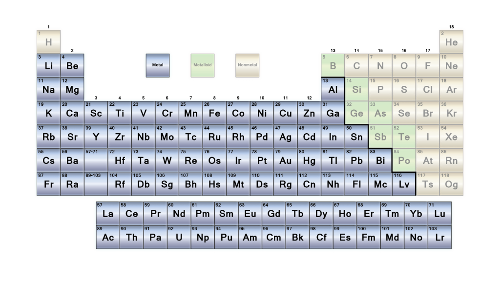 Periodic Table Metals - 2017