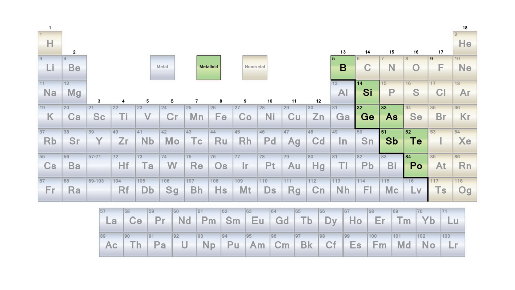 List Metalloids Semimetals on Silicon Atomic Number