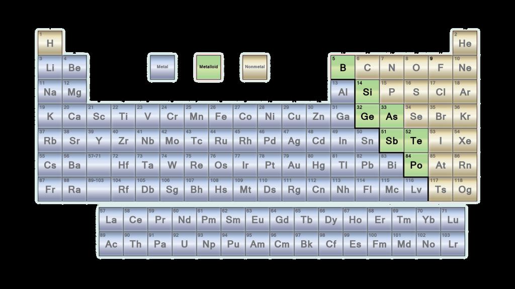Periodic Table Metaloids - 2017