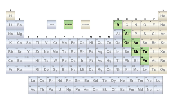 Periodic Table Metaloids - 2017
