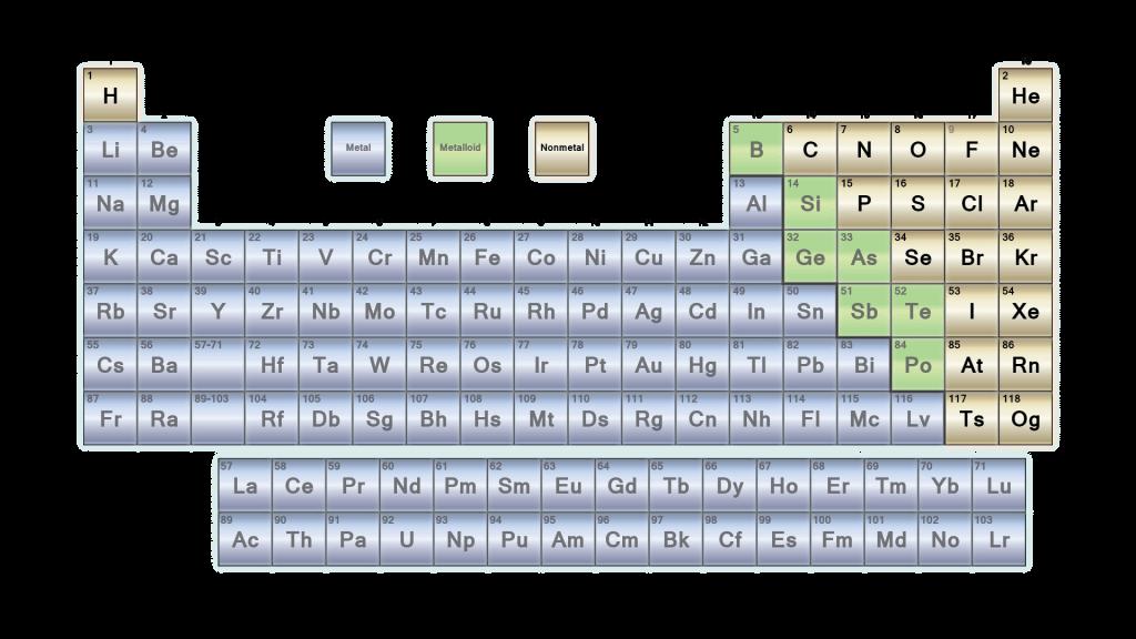 Periodic Table Nonmetals - 2017