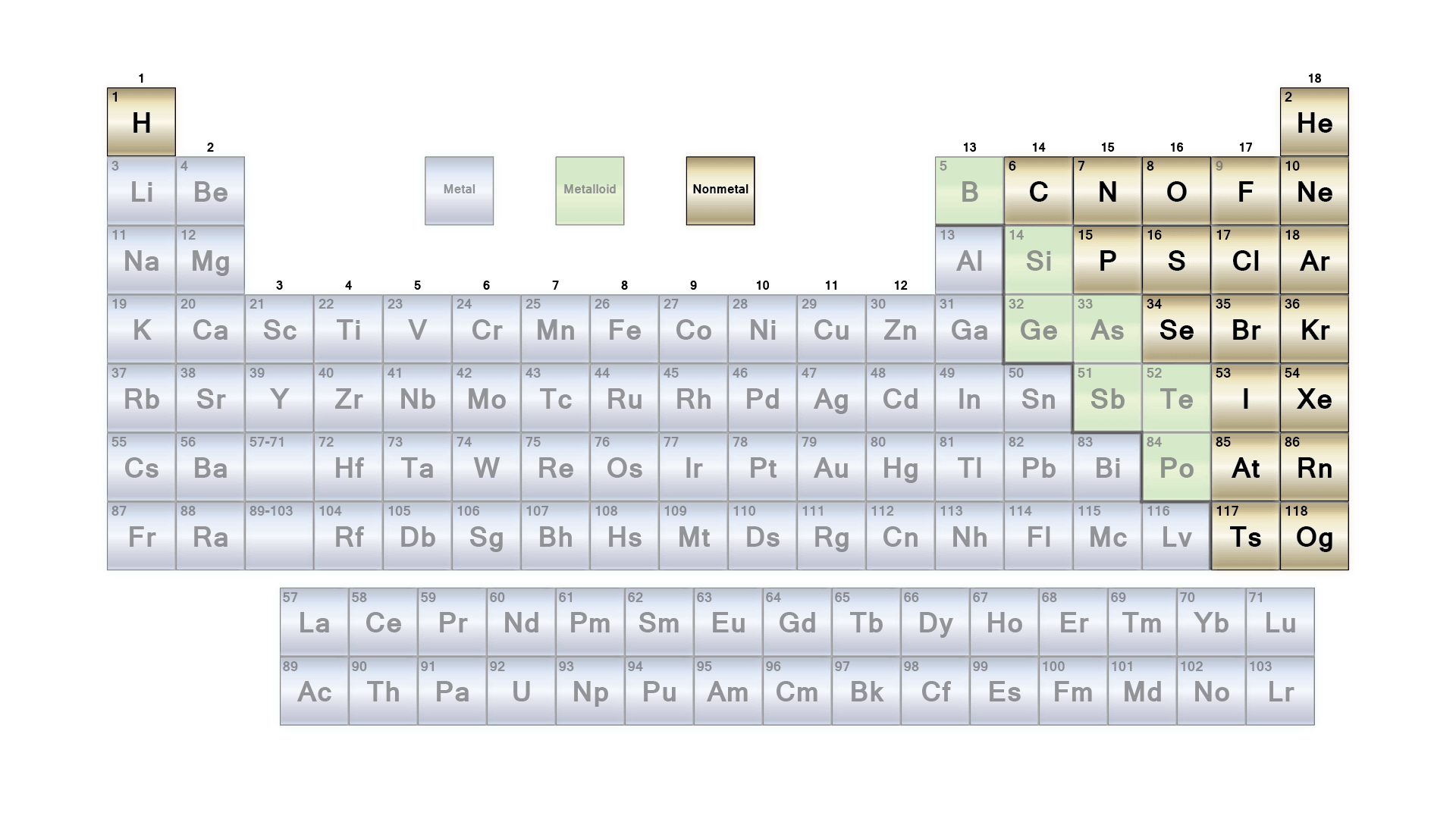 nonmetals table and list