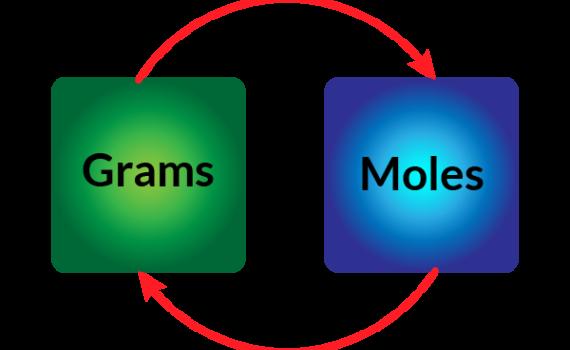 Grams to Moles