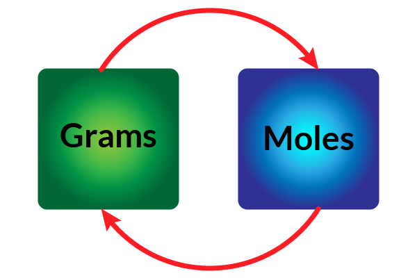 Converting Grams To Moles Example Problem Convert G To Mol