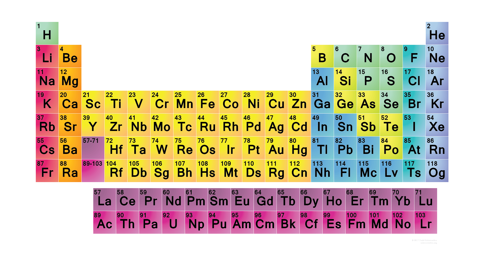 Simple Periodic Table