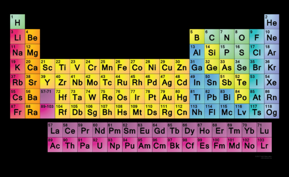 Simple Periodic Table - Black Background