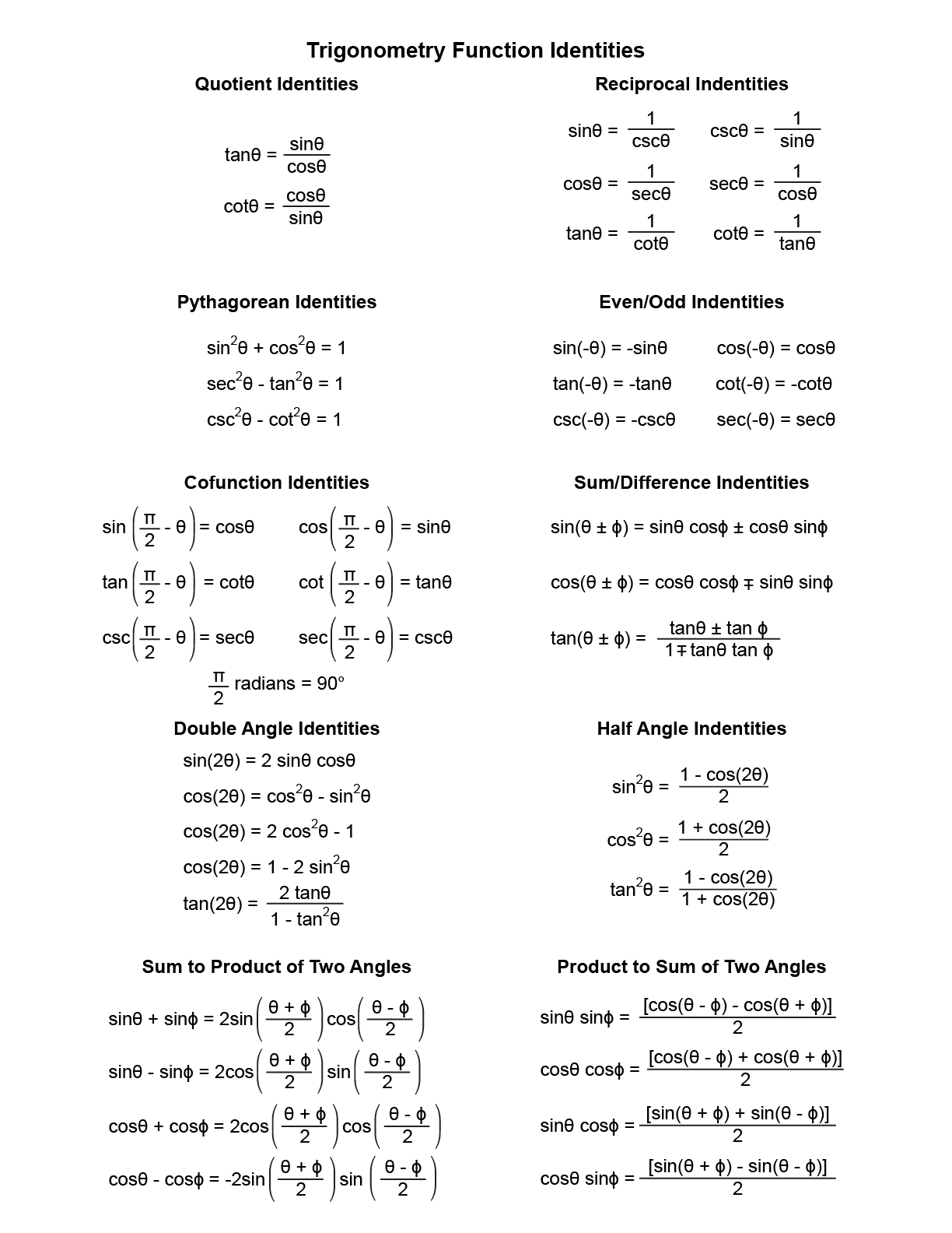 Trig Identities Free Download Printables Unlimited