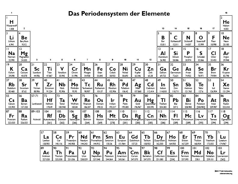Periodensystem der Elemente mit 118 Elementen