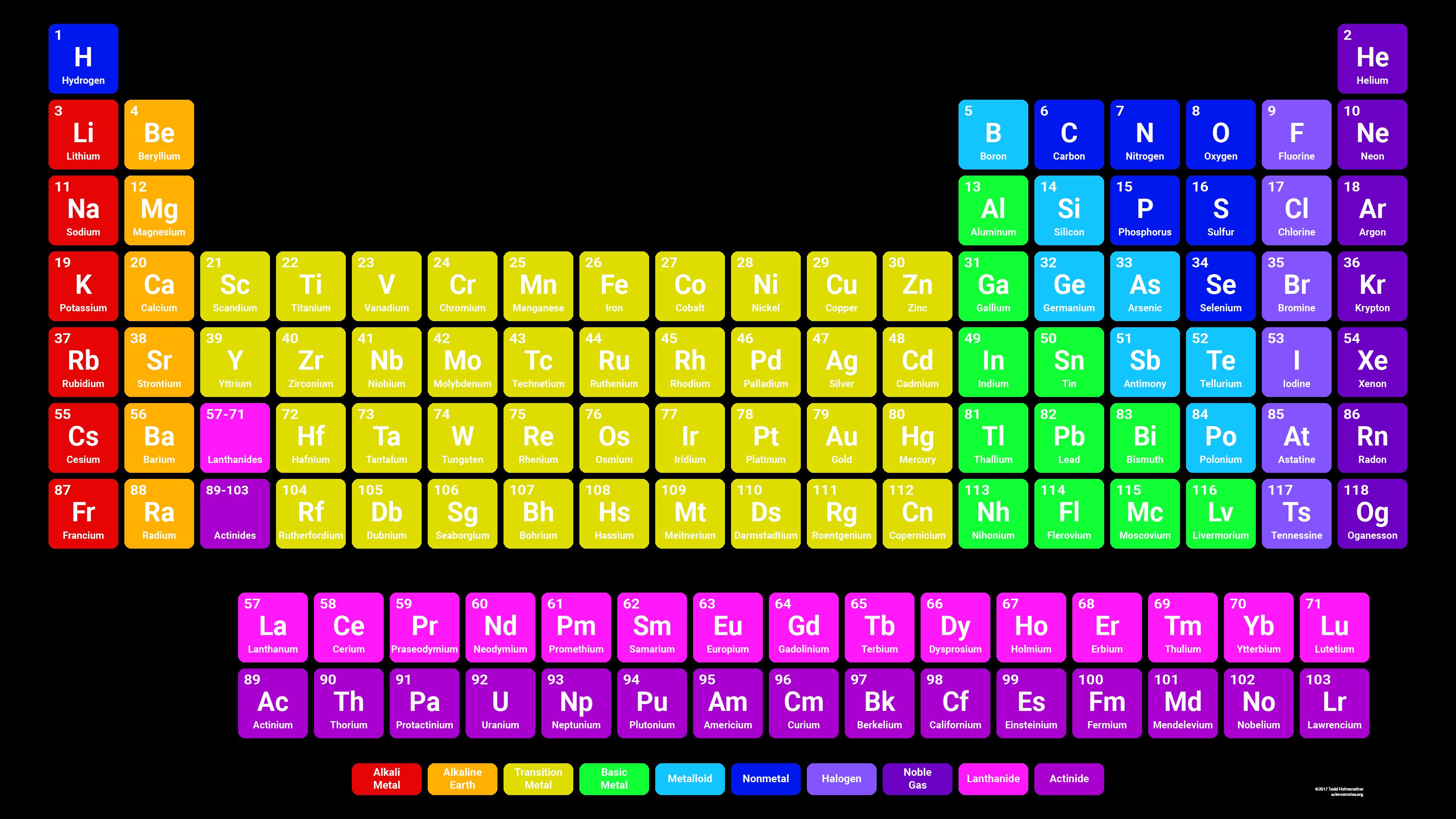 periodic table quiz sporcle images periodic table and sample with periodic table quiz sporcle images periodic - Periodic Table Quiz Sporcle